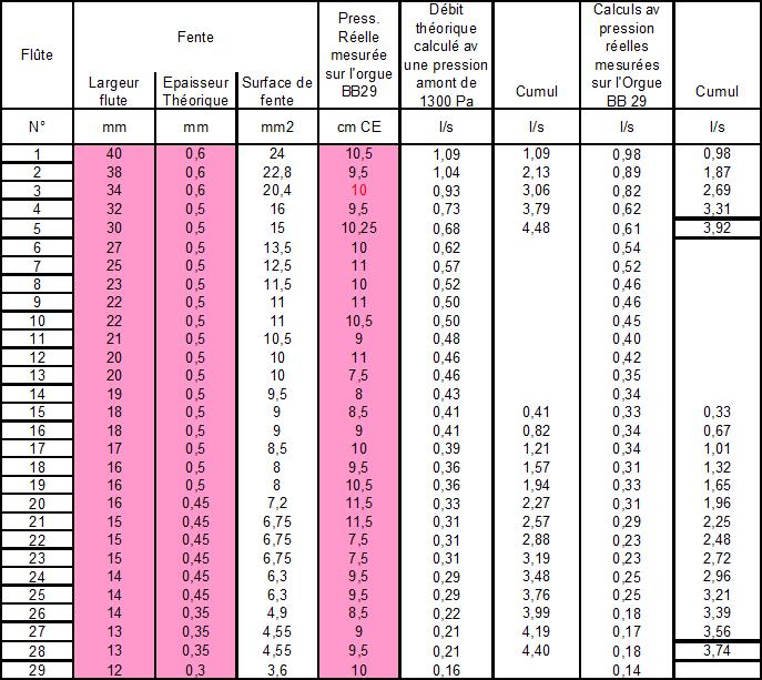 Estimation du nombre de flutes pouvant être alimentées simultanément.png
