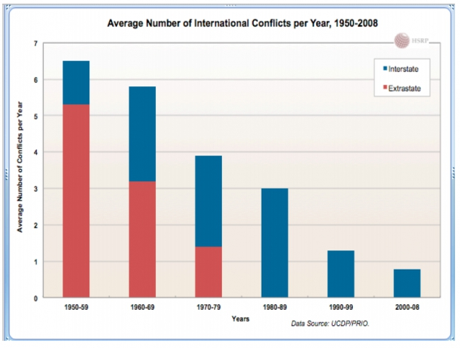 Avg Conflicts per Year 1950 to 2008.jpg