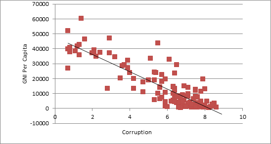 Corruption-Income.png