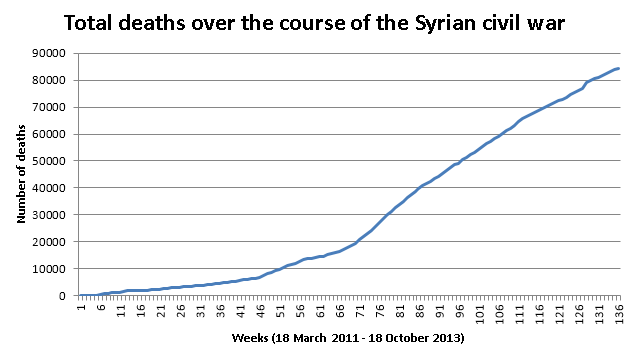 Total_deaths_during_the_syrian_civil_war_(October_2013).png