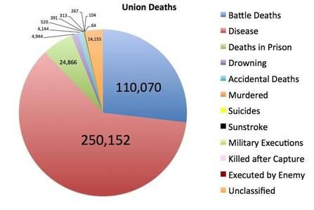 Union Deaths by Cause.jpg