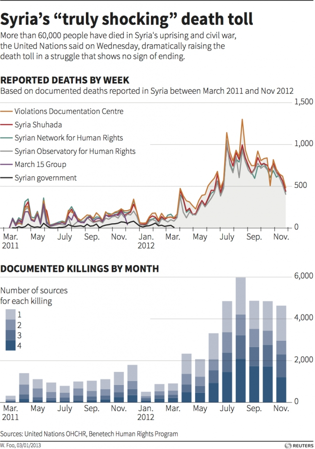 Syrian Death Toll - 2011 and 2012.jpg