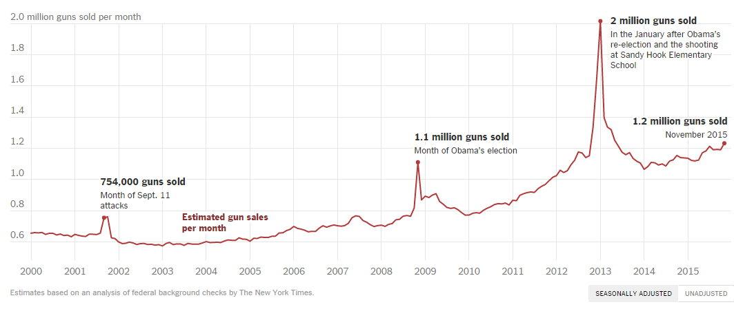 US Gun Sales.jpg