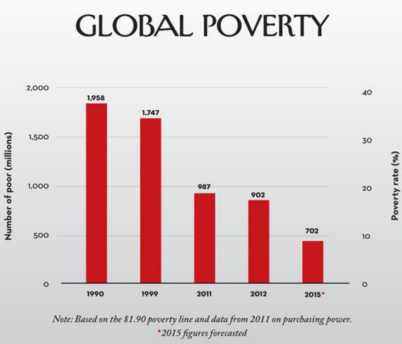 Less than 10% in extreme poverty.jpg