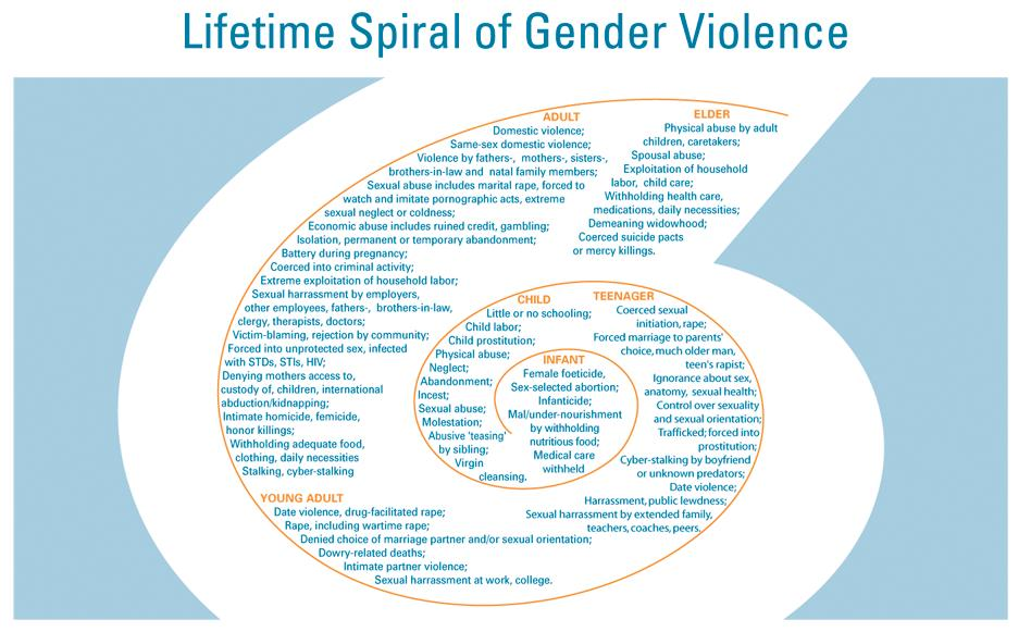 Lifetime Spiral of Violence Againt Women.jpg