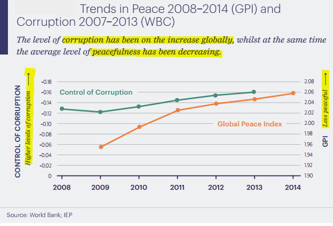 Trends in Peace and Corruption.jpg