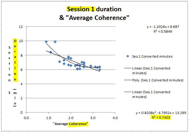 Session 1 duration & coherence.jpg