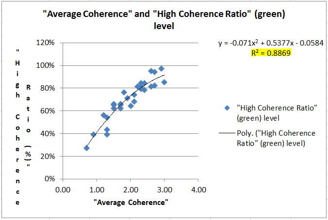 Avg Coherence and Green Light correlation.jpg