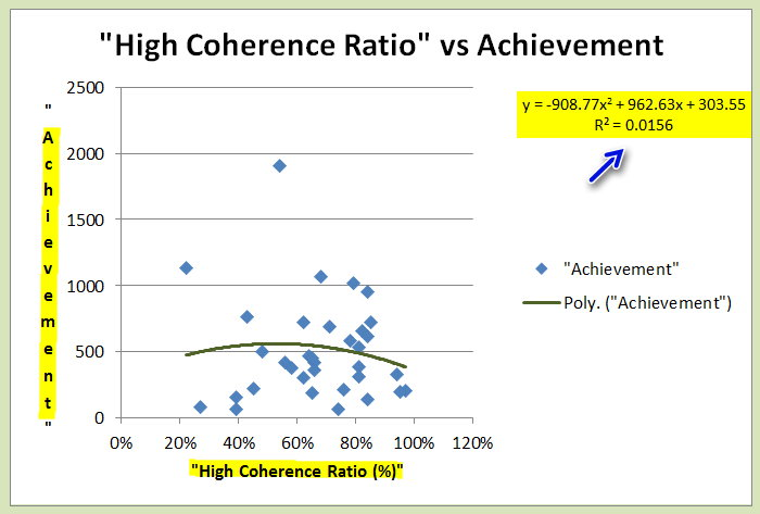 High Coherence vs Achievement.jpg