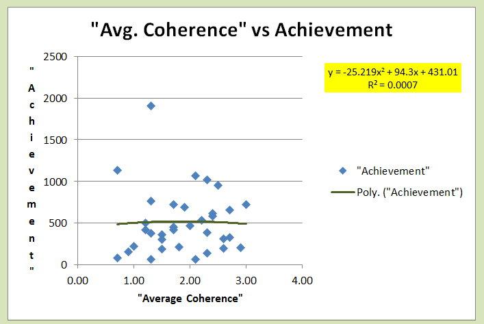 Average Coherence vs Achievement.jpg
