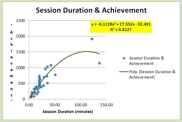 Session Duration & Achievement.jpg