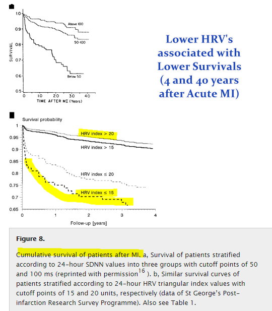 Lower Survival after Acute MI in those with lower HRV.jpg