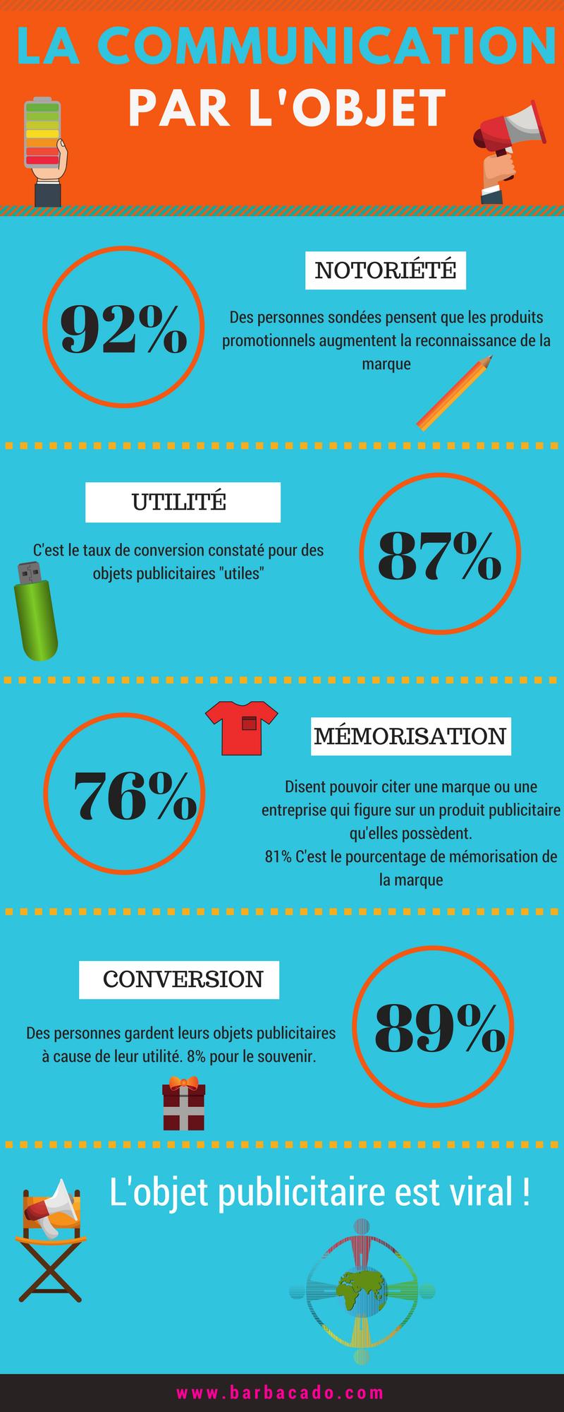 Infographie Barbacado.png