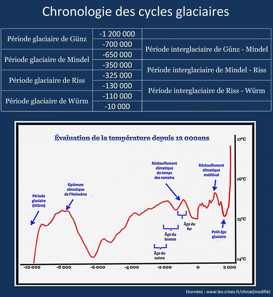 Elevation de la température depuis 12 000ans croquis et tableau du pléistocène Guy PEGERE.jpg