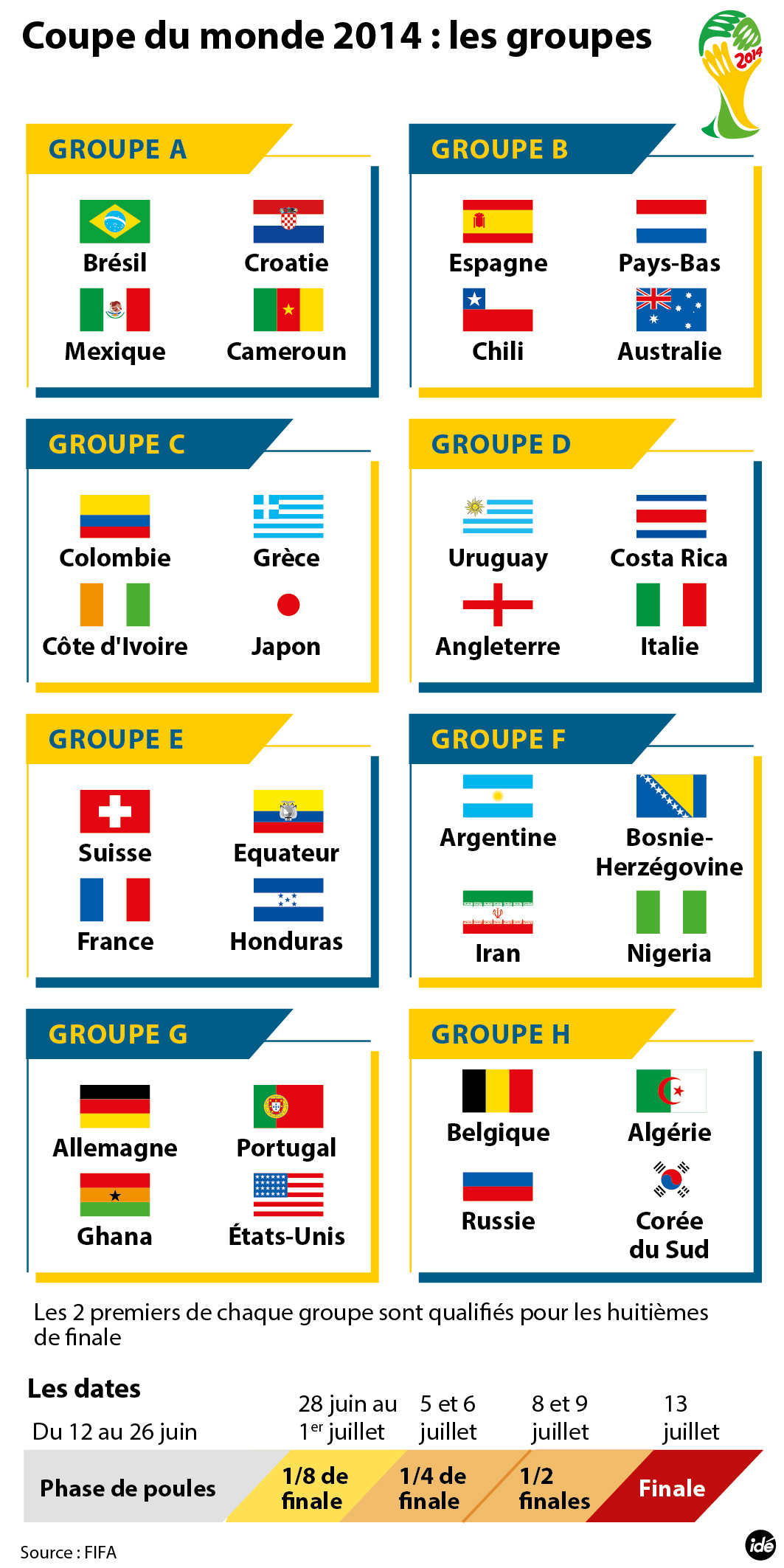 IDE-football-coupe-du-monde-2014-groupes.jpg