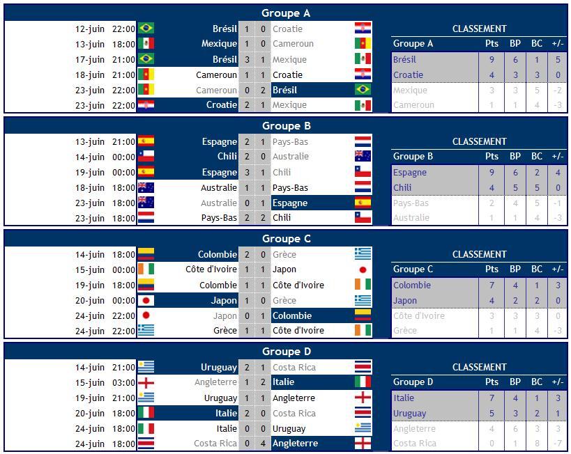 CoupeDuMonde2014-Resultats-Poules-1.jpg