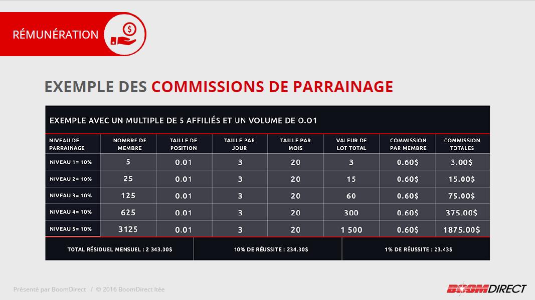 Exemple de commissions de parrainage.png