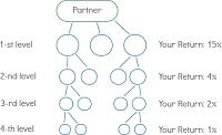 plan de parrainage partner Skyway.png