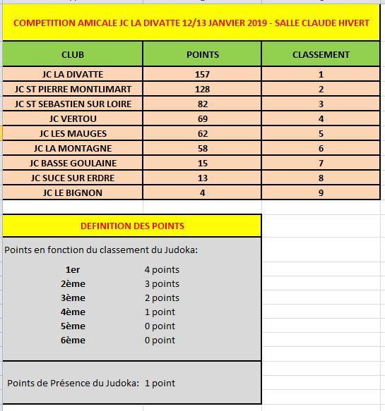Résultats des Clubs Compétition JC Divatte.JPG