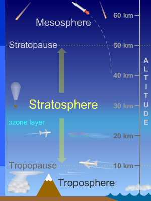 stratosphere_diagram_sm.jpg