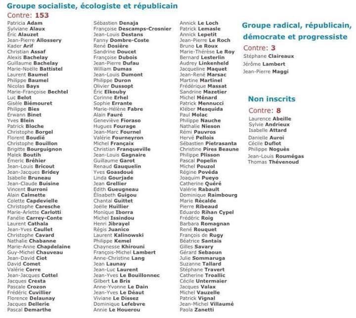 Liste des députés français ayant voté contre la fermeture administrative des  mosquées islamistes  ce mardi soir à l'Assemblée nationale. Retenez bien leurs noms et faites tourner la liste.jpg