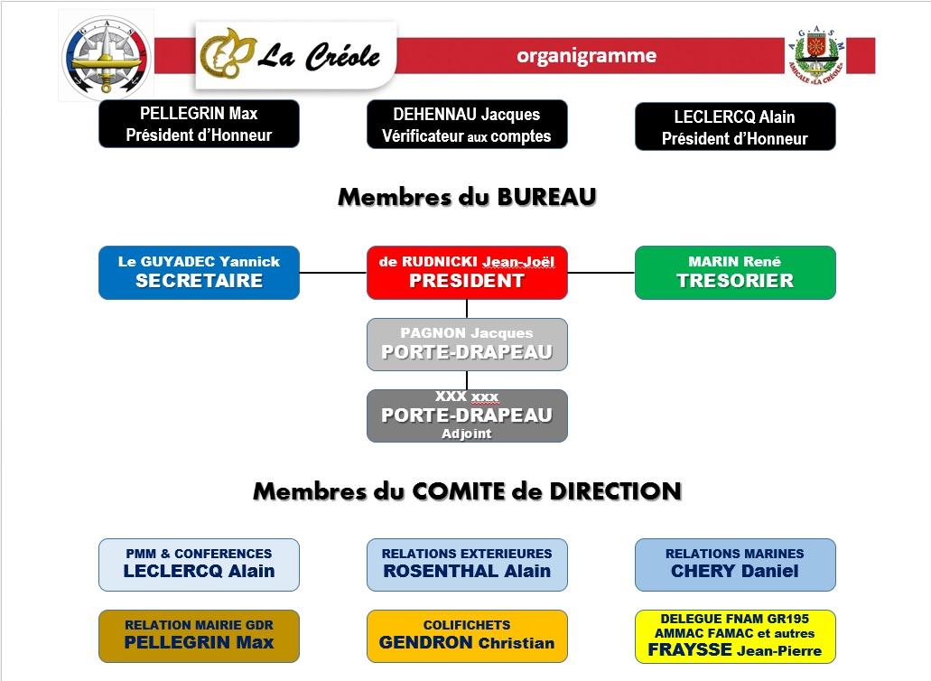 Organigramme 2017 La Créole.jpg