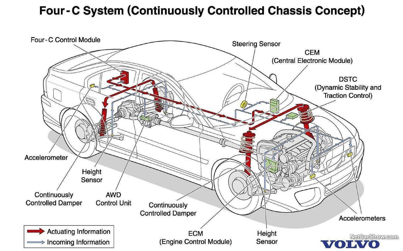 Volvo PCC Concept 2000 428324a5