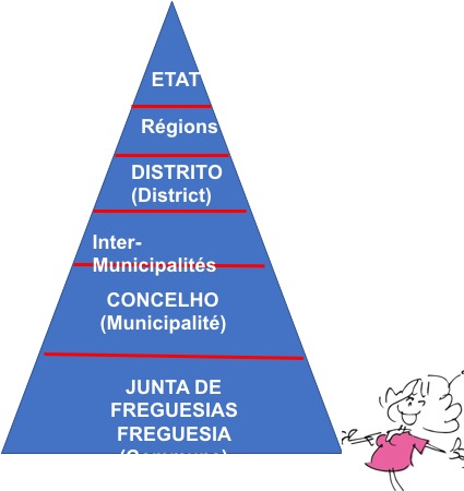 structure administrative.jpg