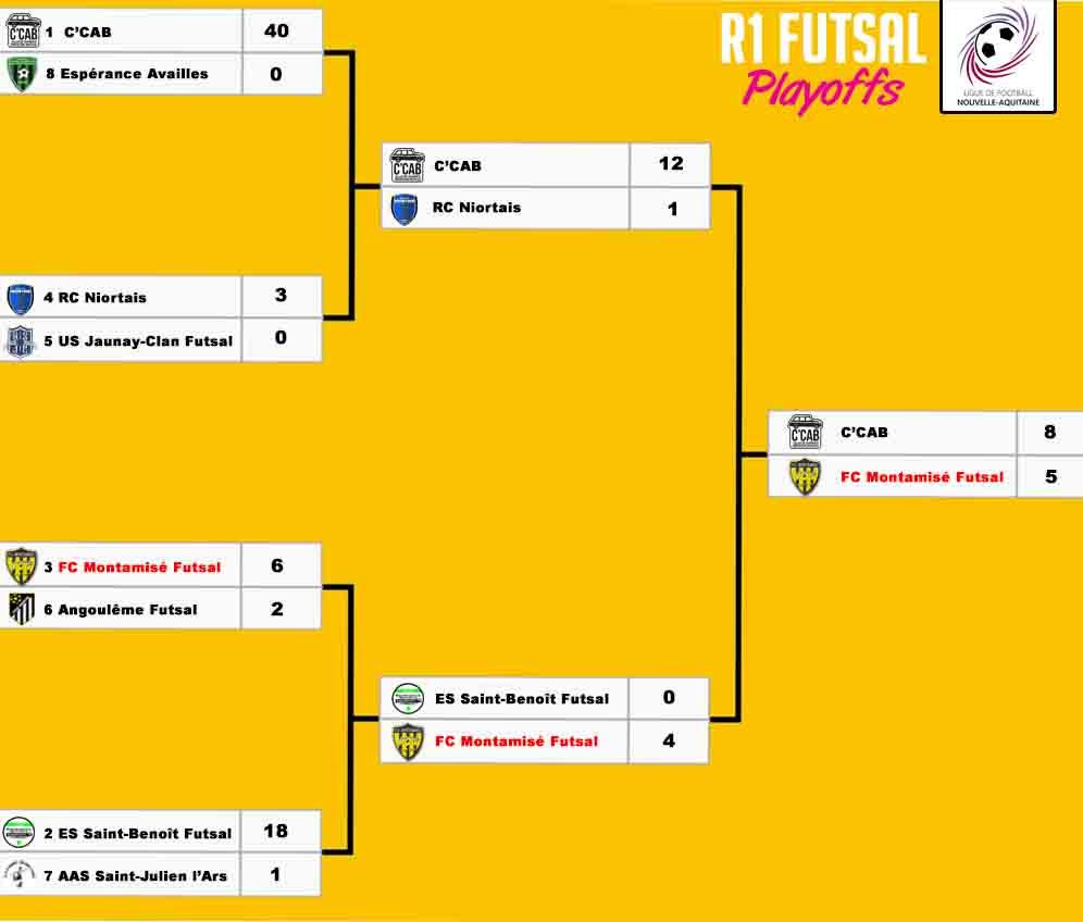 Tableau R1 Playoffs FC Montamisé Futsal (3).jpg