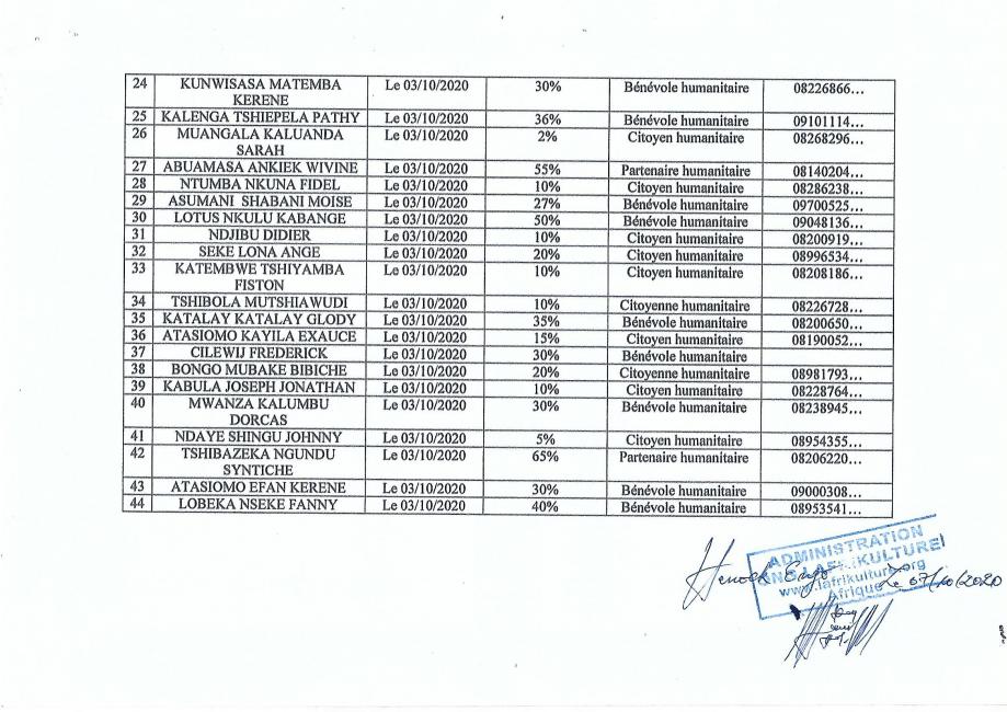 liste des personnes retenues pour le compte du ;ois d octobre 2020- liste B- Test du 02 octobre 2020< Les personnes retenues devront etre polyvalentes et devront travailler sur terrain pendant une trentaine de jours