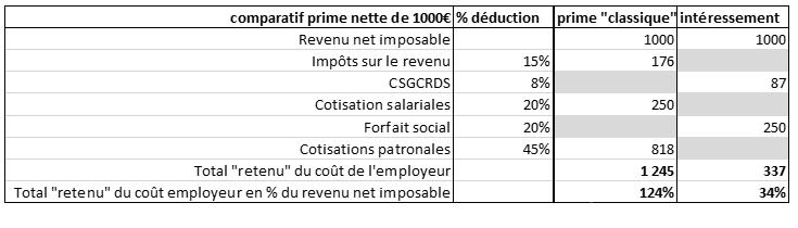 comparaison salaire et intéressement