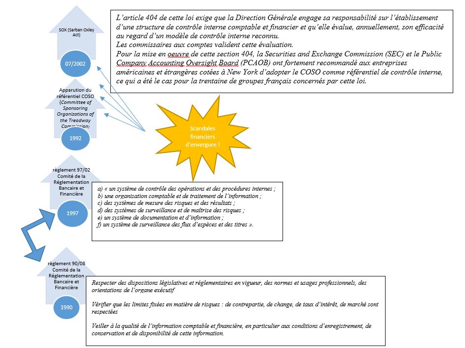 Quelles sont les dates clés de la constitution du contrôle interne