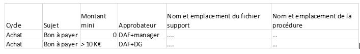 template d'une matrice des autorisations d'un contrôle interne