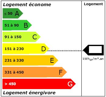 Étiquette énergie - DPE.png