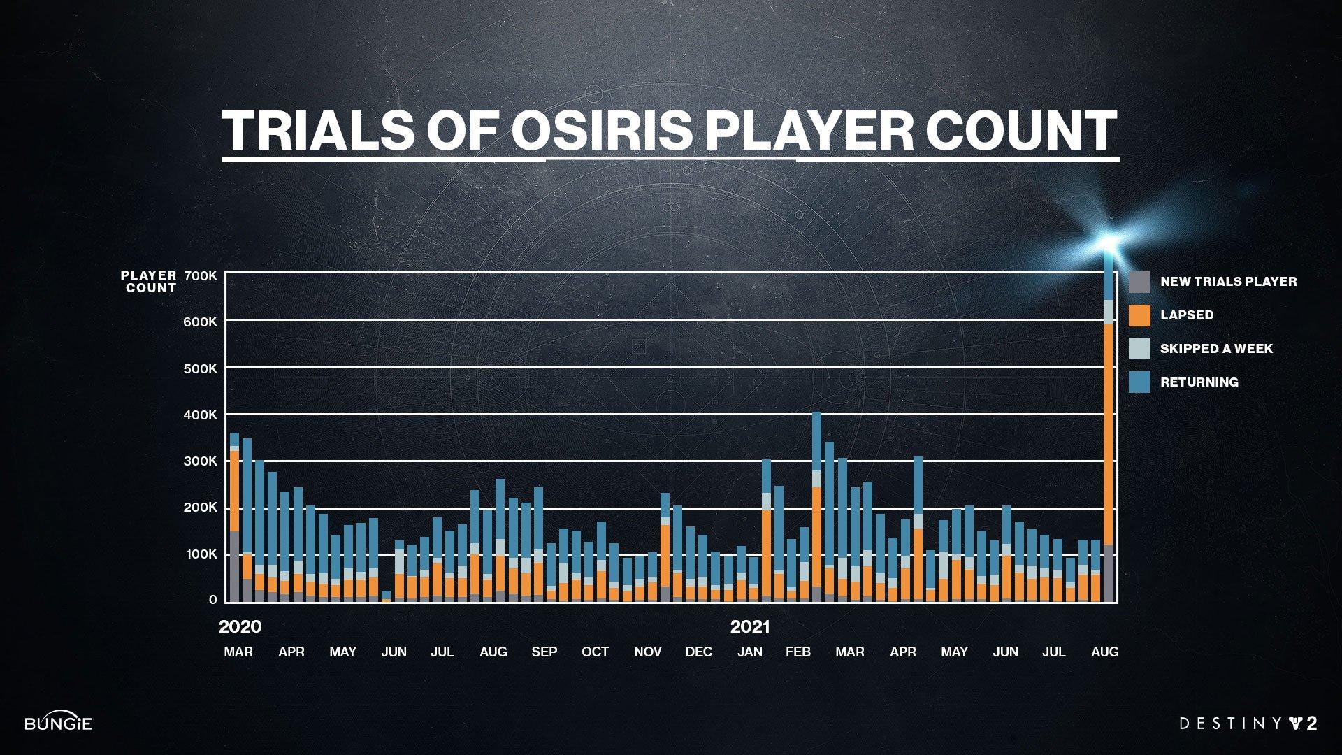 Trials_Graph