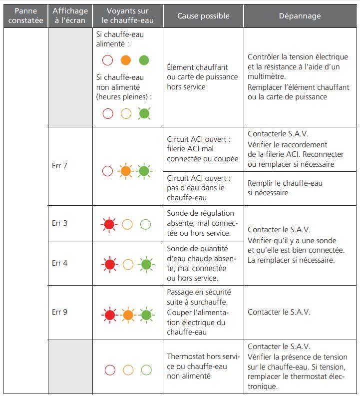 Tableau aide diagnostic chauffe eau Sauter Prodigio 300l - 2