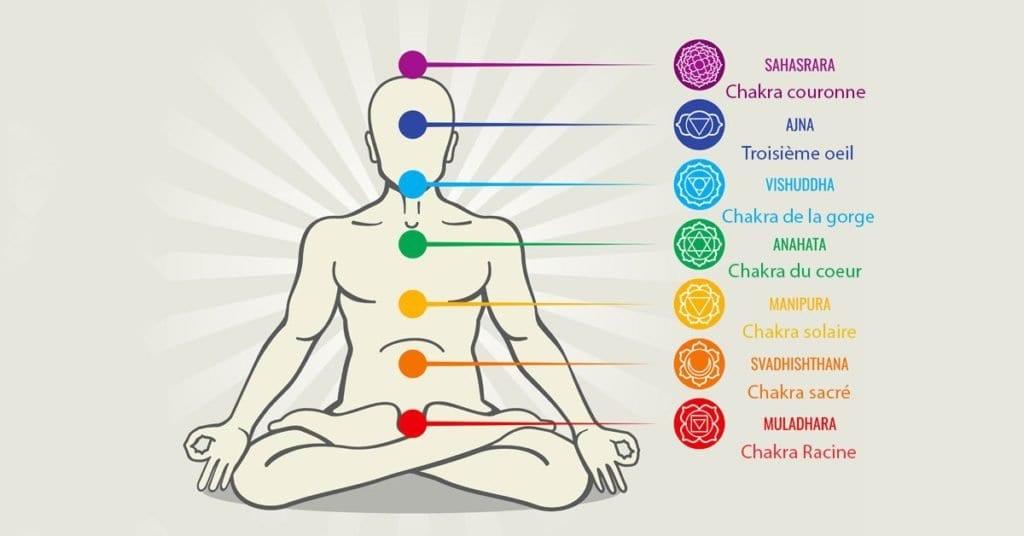chakras nicole pierret espace de thérapies émotionnelles