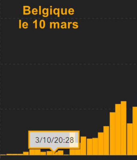 10 mars - Belgique - 28 cas