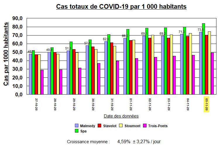 14 villes - Cas totaux par 1000 habitants - M, Sp, St, Stou, T-P - 5 nov