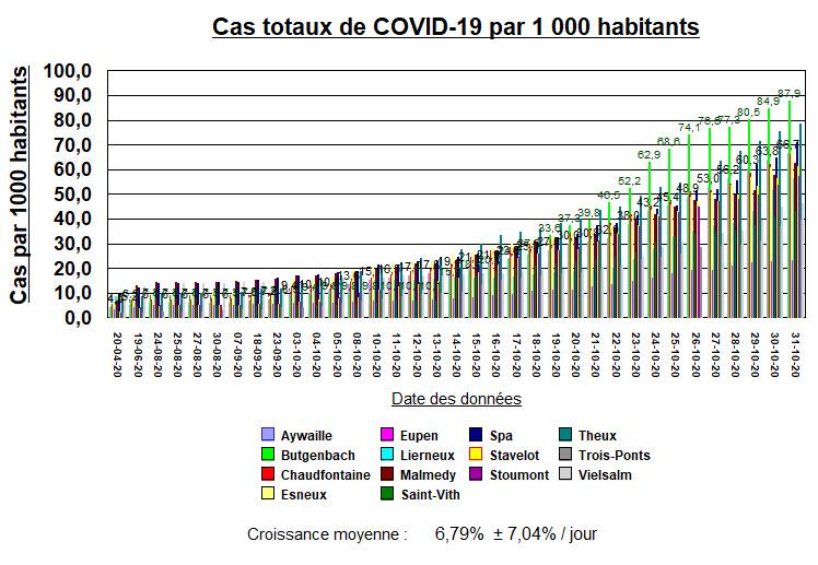 14 Villes locales - Cas per mille habitants - 31 Oct