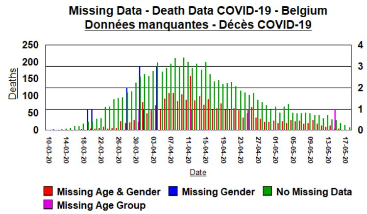 2 - Missing and completed data - deaths - 19 May, 2020