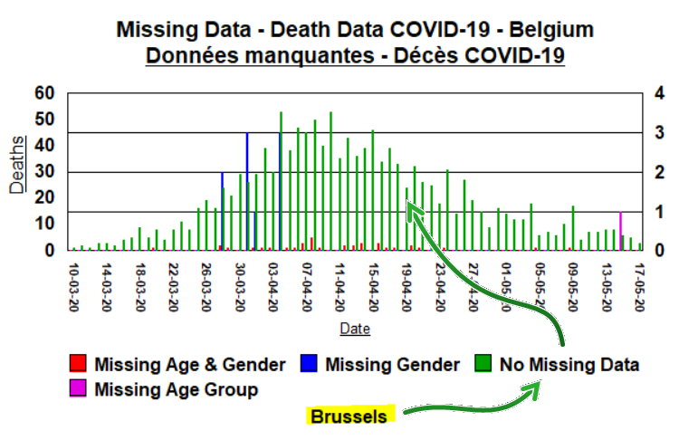 3a Brussels - Missing data by type and when - May 19, 2020