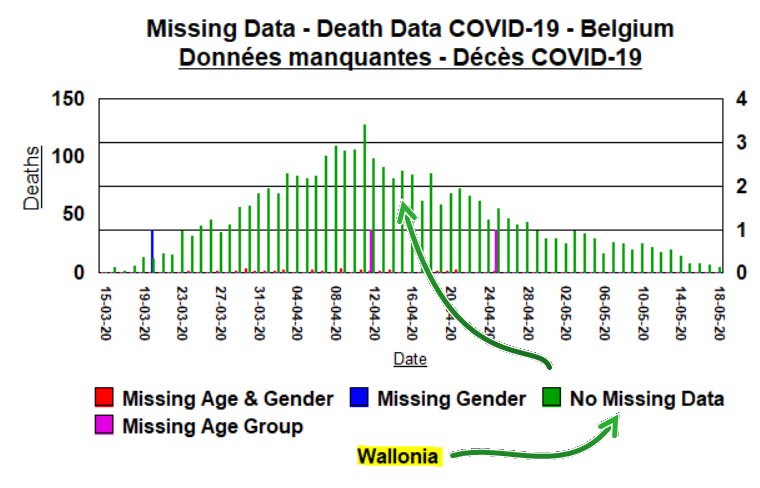 3b - Wallonia - Missing data by type and when - May 19, 2020