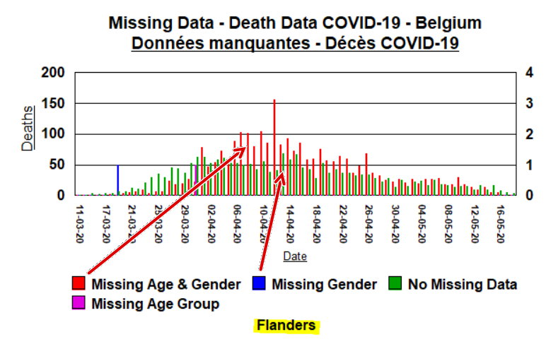 3c - Flanders - Missing data by type and when - May 19, 2020