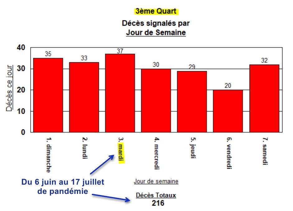3ème Quart de pandémie - 28 août