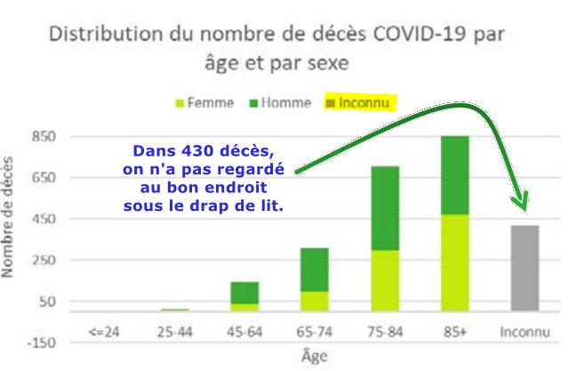 440 inconnus pour âge et sexe - 9 avril