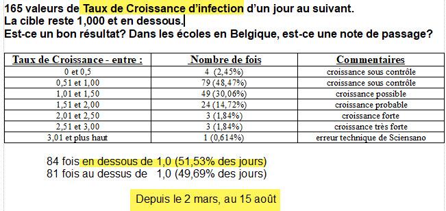 51,3% du temps - infection contrôlé - 15 août