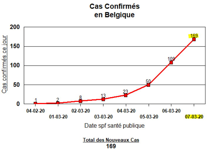 7 mars - cas confirmés en Belgique