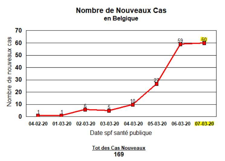 7 mars - Nouveaux cas en Belgique
