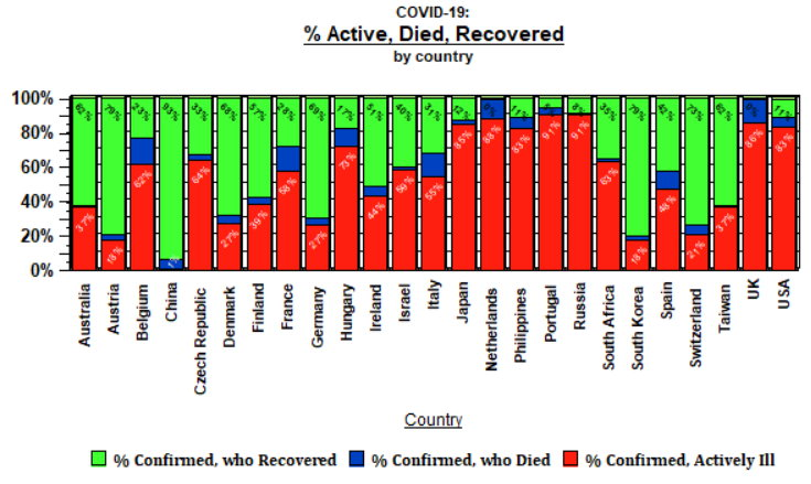 % Active, Died, Recovered by country - April 25